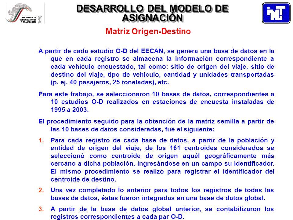 DESARROLLO DEL MODELO DE ASIGNACIÓN Matriz Origen-Destino