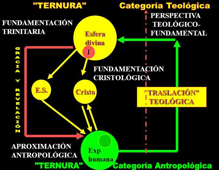 TERNURA Categoría Teológica TERNURA Categoría Antropológica