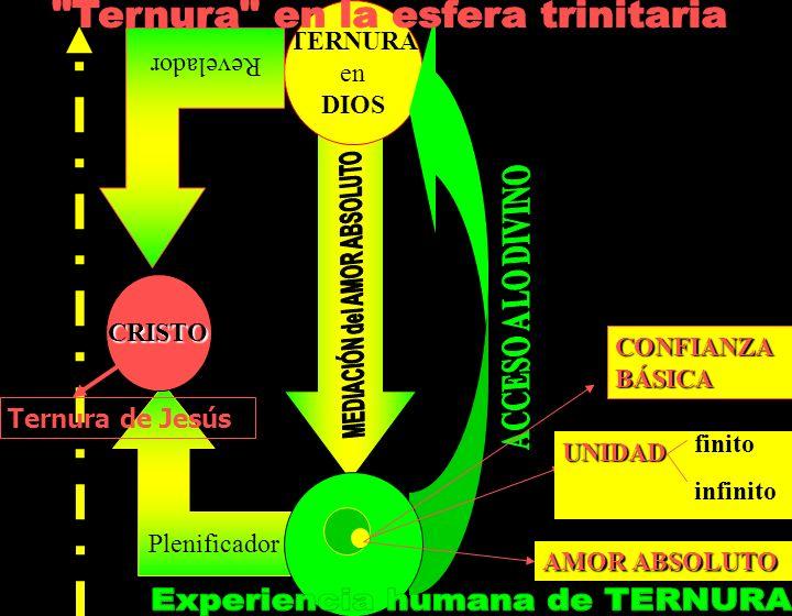 Ternura en la esfera trinitaria