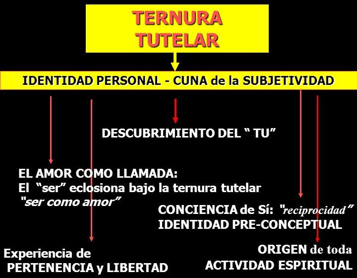 IDENTIDAD PERSONAL - CUNA de la SUBJETIVIDAD