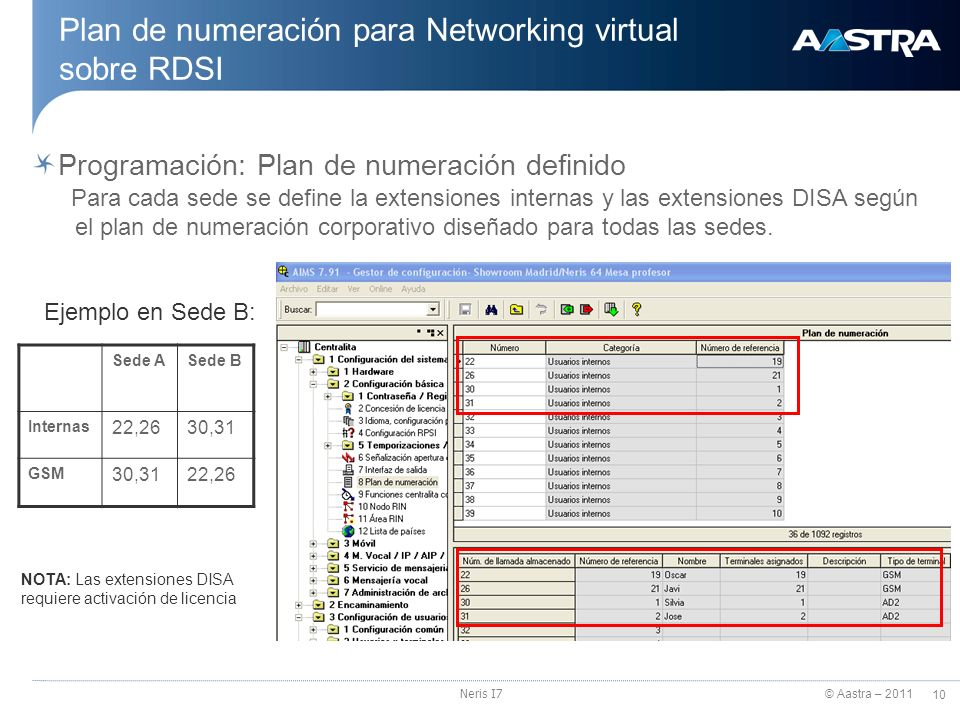 Plan de numeración para Networking virtual sobre RDSI