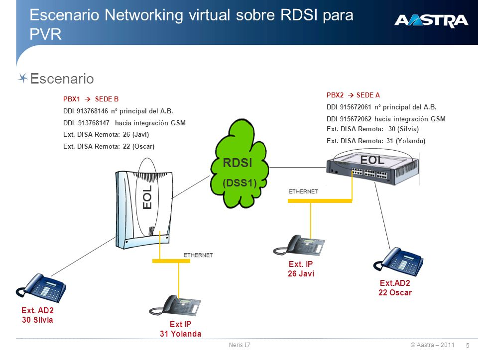 Escenario Networking virtual sobre RDSI para PVR