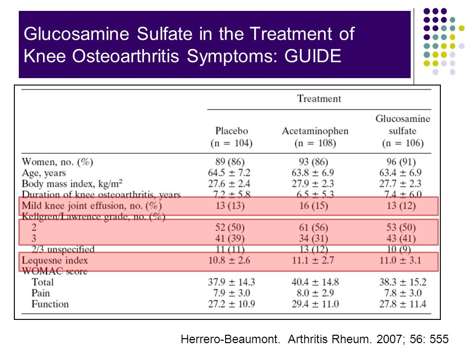 Glucosamine Sulfate in the Treatment of Knee Osteoarthritis Symptoms: GUIDE