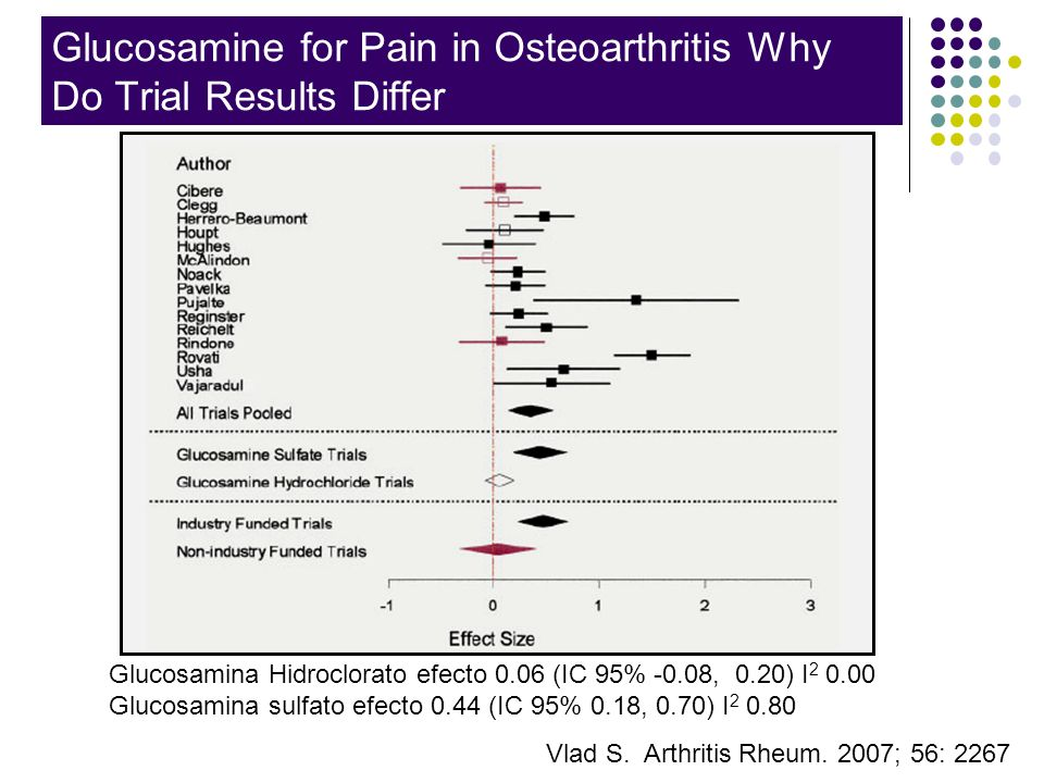 Glucosamine for Pain in Osteoarthritis Why Do Trial Results Differ