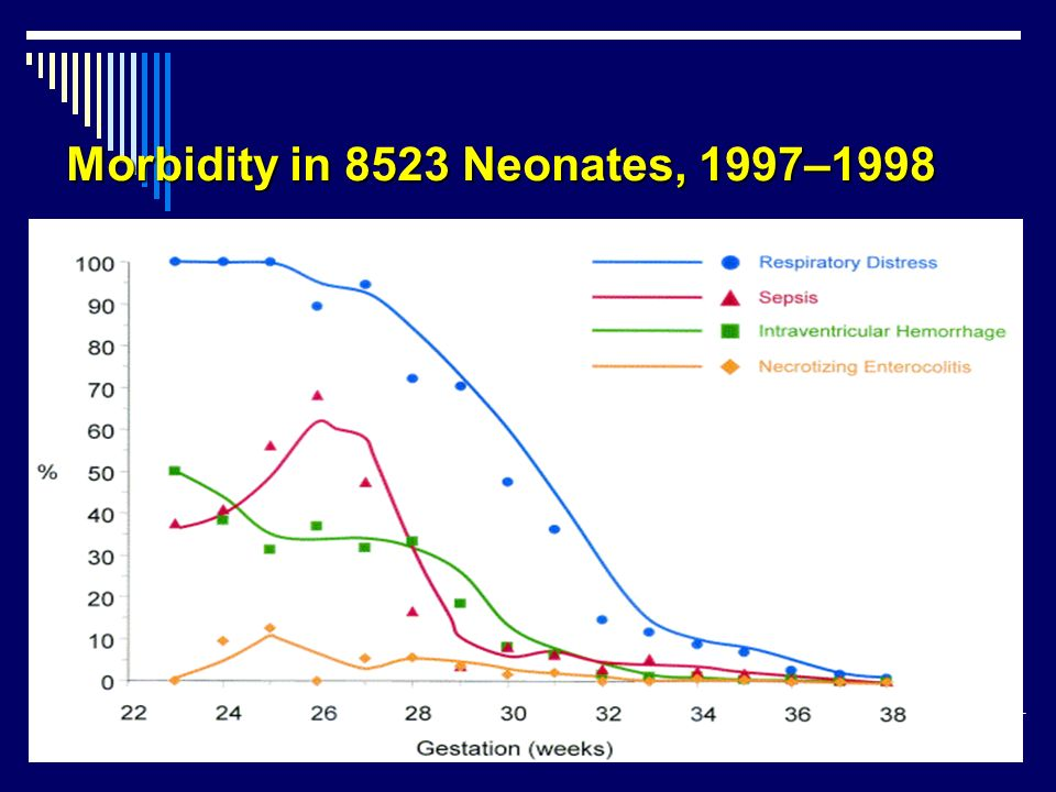 Morbidity in 8523 Neonates, 1997–1998