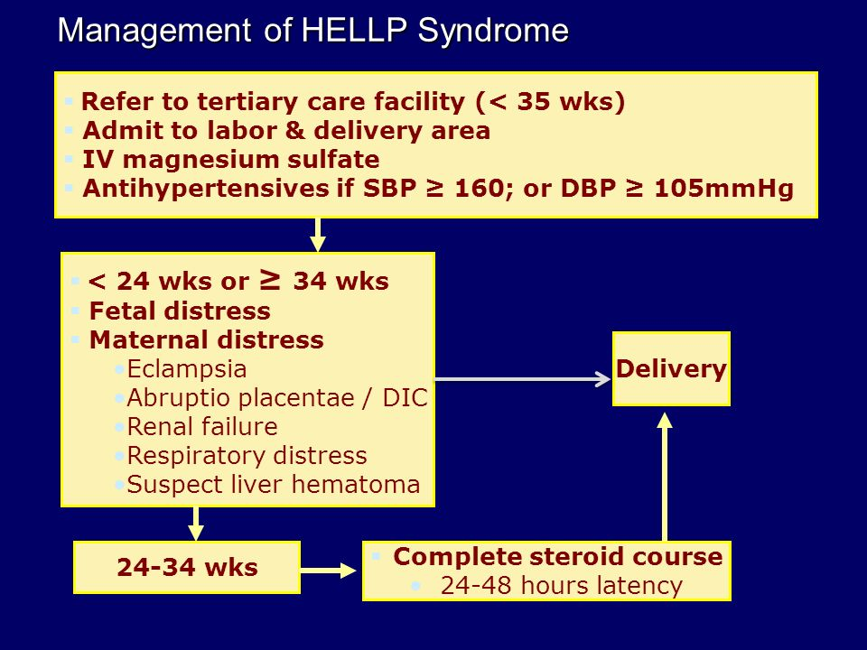 Management of HELLP Syndrome