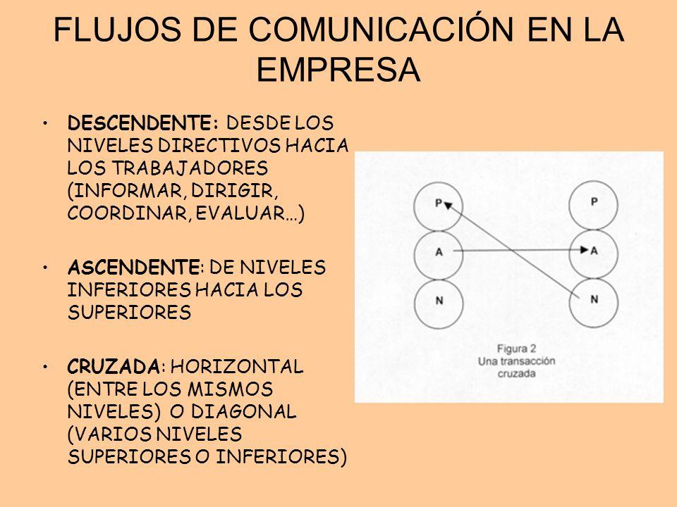 FLUJOS DE COMUNICACIÓN EN LA EMPRESA