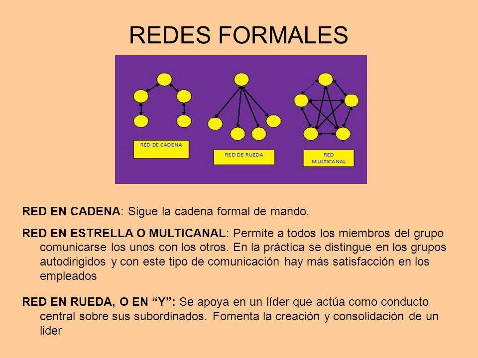 REDES FORMALES RED EN CADENA: Sigue la cadena formal de mando.