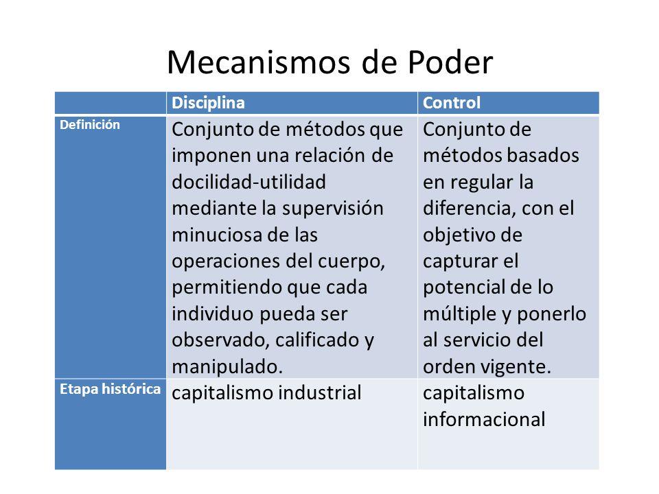 Mecanismos de Poder Disciplina. Control. Definición.