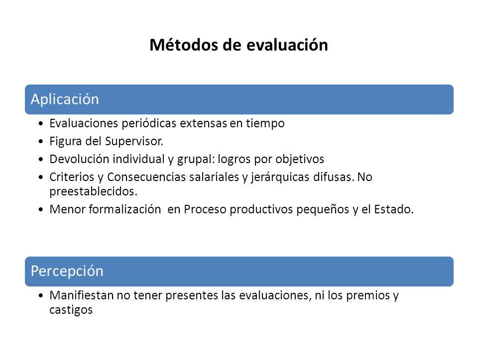 Métodos de evaluación Aplicación Percepción
