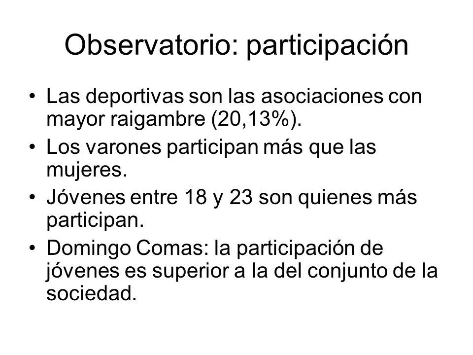 Observatorio: participación