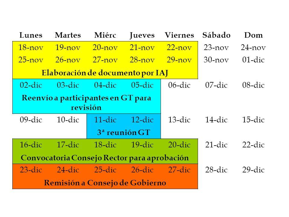 Elaboración de documento por IAJ 02-dic 03-dic 04-dic 05-dic 06-dic