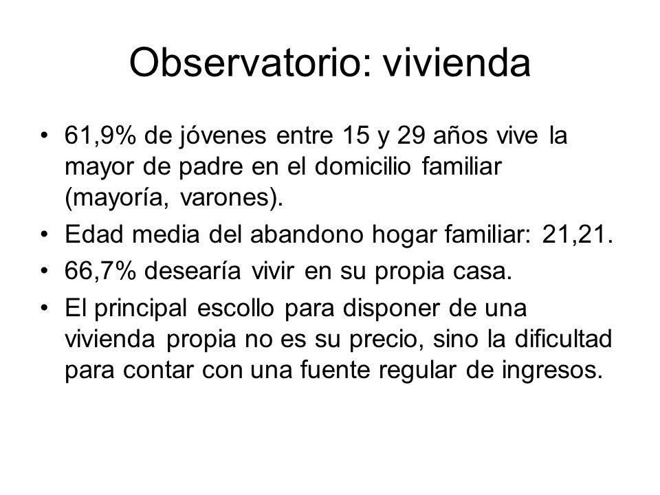 Observatorio: vivienda