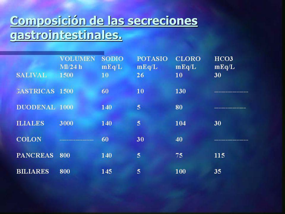 Composición de las secreciones gastrointestinales.