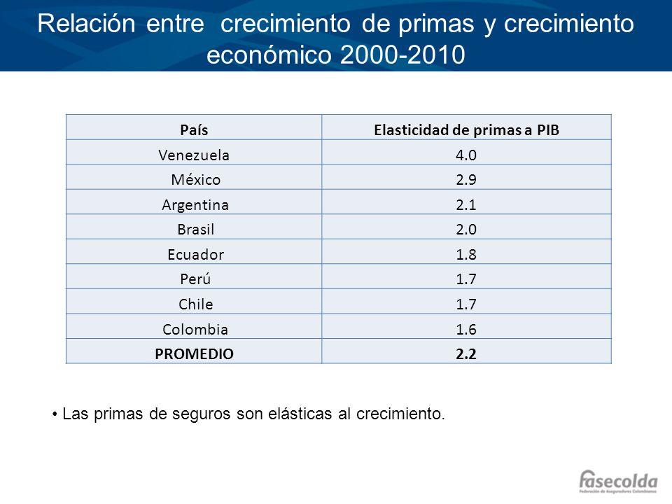 Relación entre crecimiento de primas y crecimiento económico 2000-2010