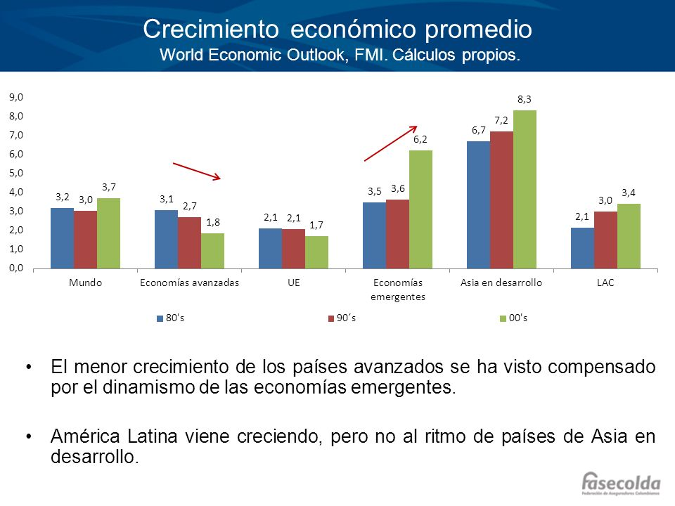Crecimiento económico promedio World Economic Outlook, FMI