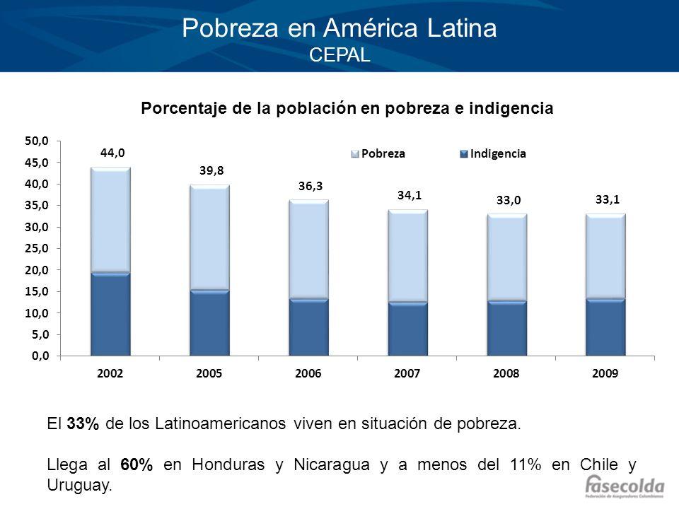 Pobreza en América Latina CEPAL