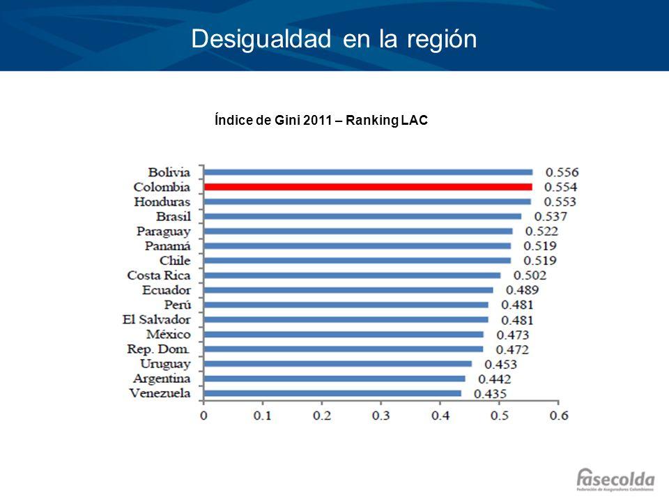 Desigualdad en la región