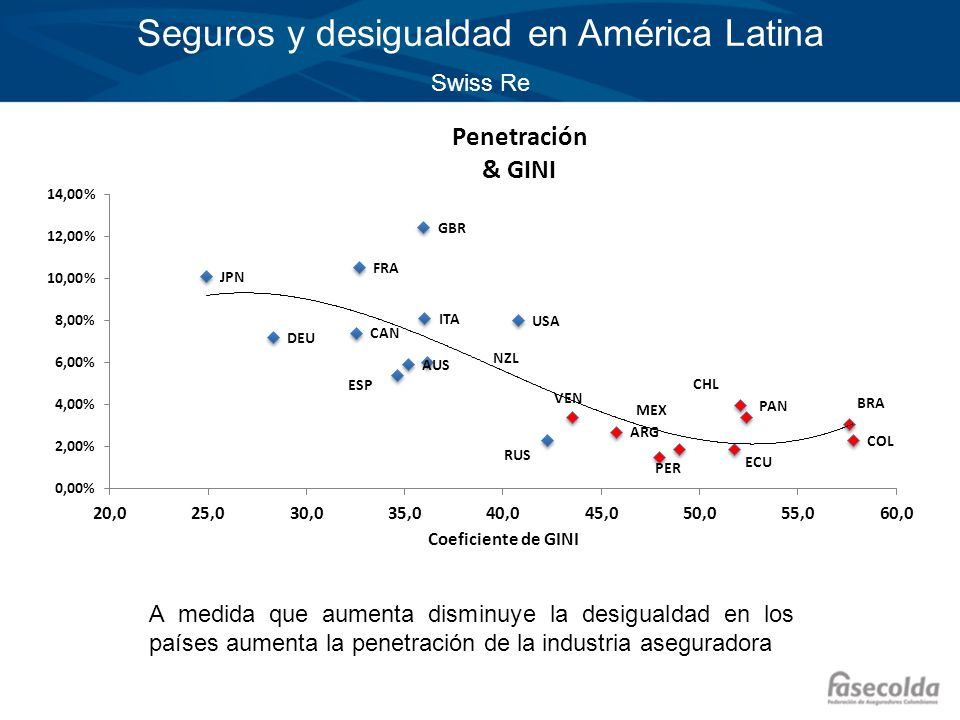 Seguros y desigualdad en América Latina Swiss Re