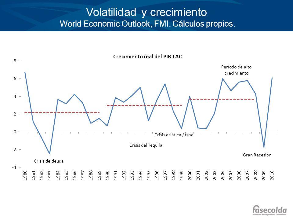 Volatilidad y crecimiento World Economic Outlook, FMI. Cálculos propios.