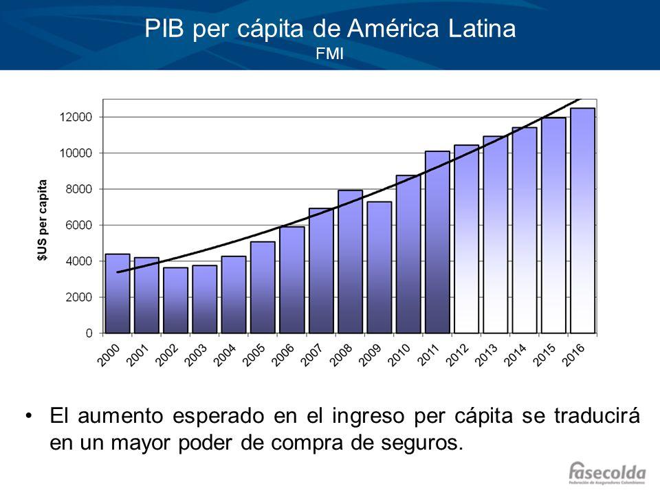 PIB per cápita de América Latina FMI