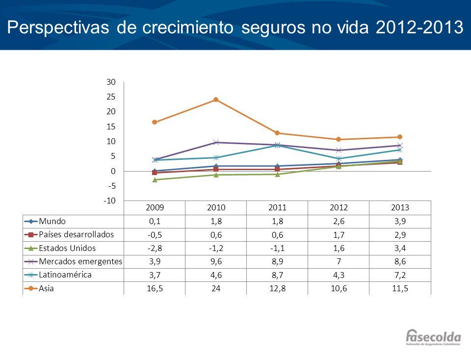 Perspectivas de crecimiento seguros no vida 2012-2013