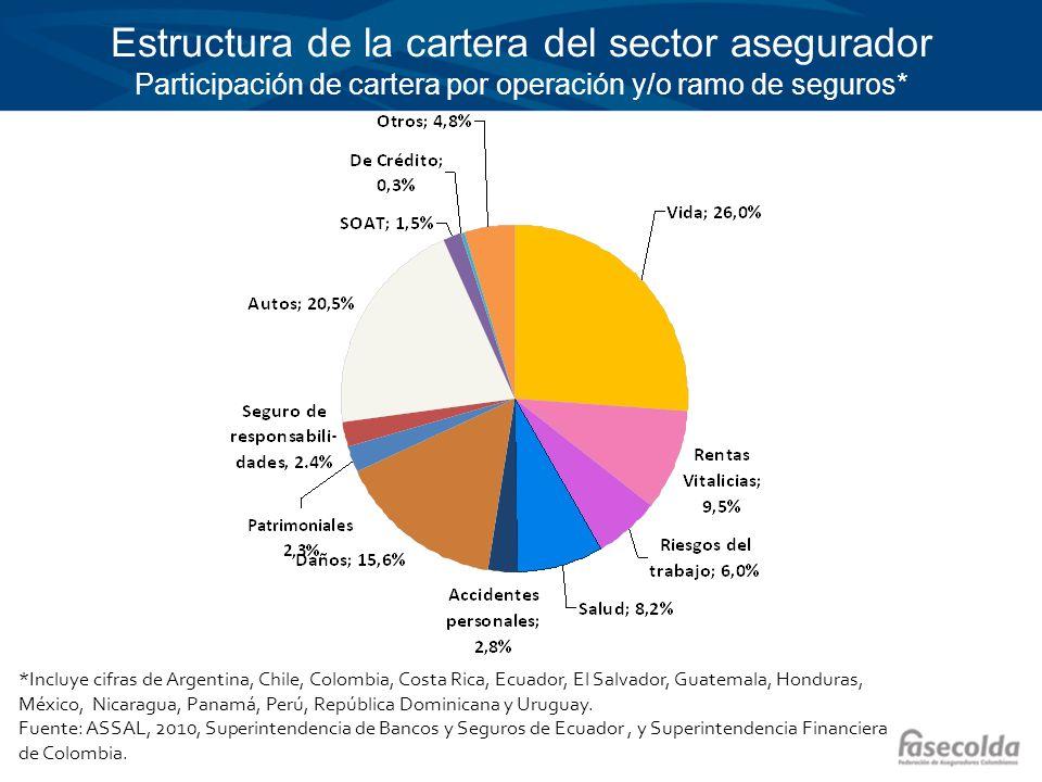 Estructura de la cartera del sector asegurador Participación de cartera por operación y/o ramo de seguros*