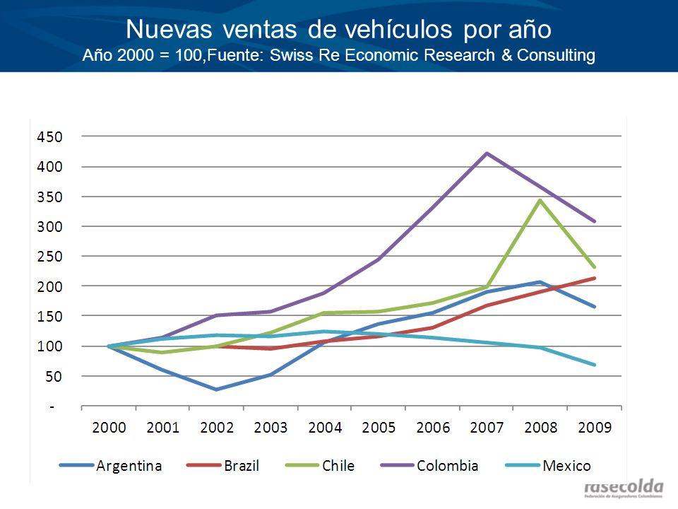 Nuevas ventas de vehículos por año Año 2000 = 100,Fuente: Swiss Re Economic Research & Consulting