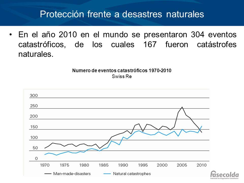 Protección frente a desastres naturales
