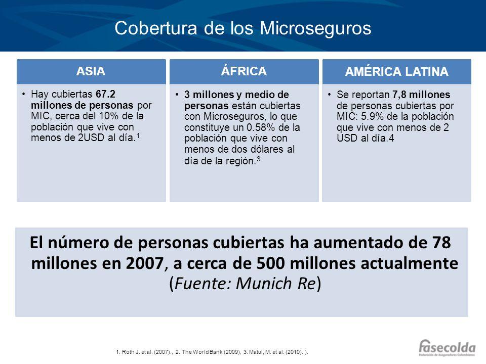 Cobertura de los Microseguros