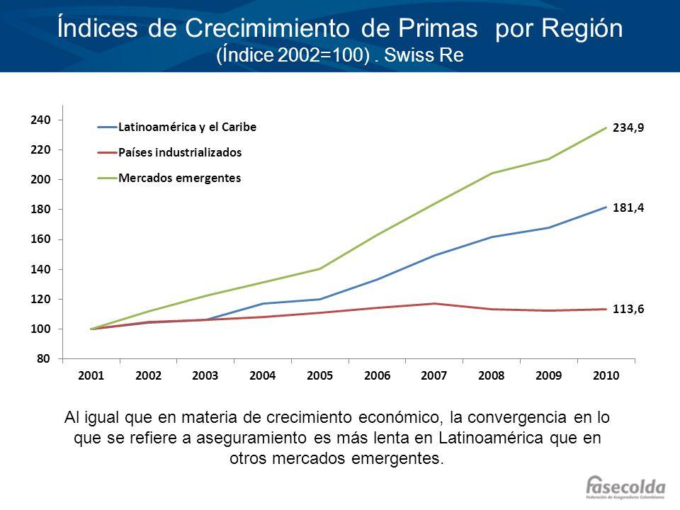 Índices de Crecimimiento de Primas por Región (Índice 2002=100)