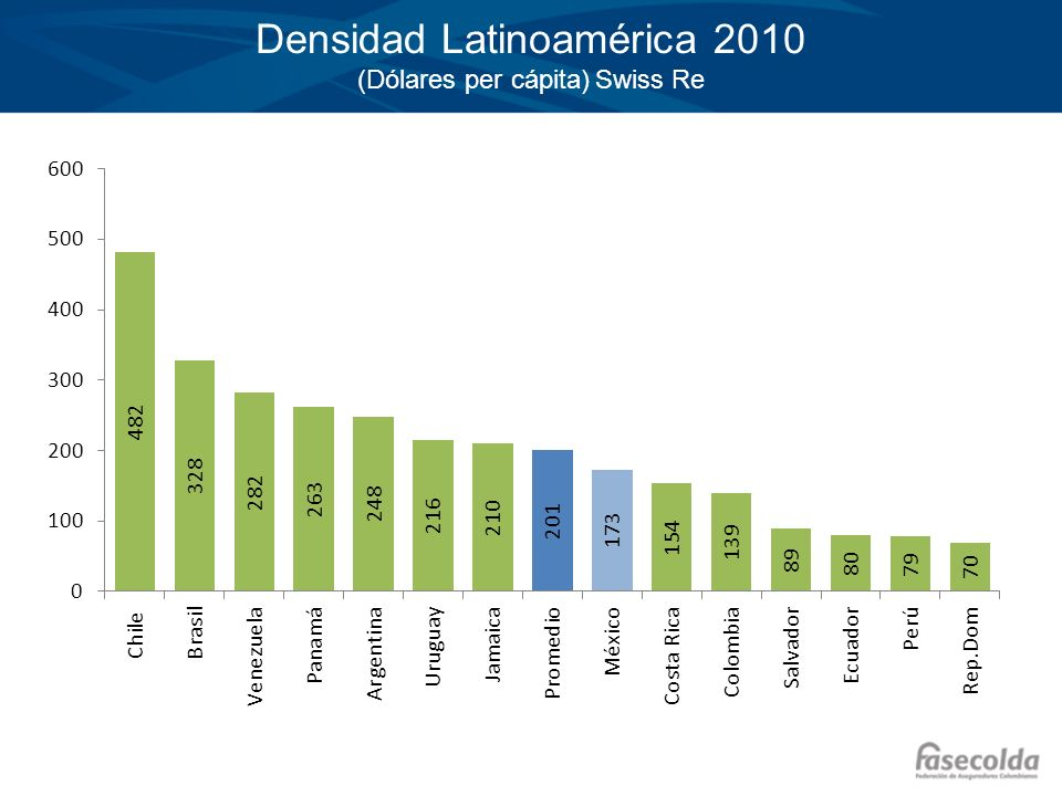 Densidad Latinoamérica 2010 (Dólares per cápita) Swiss Re