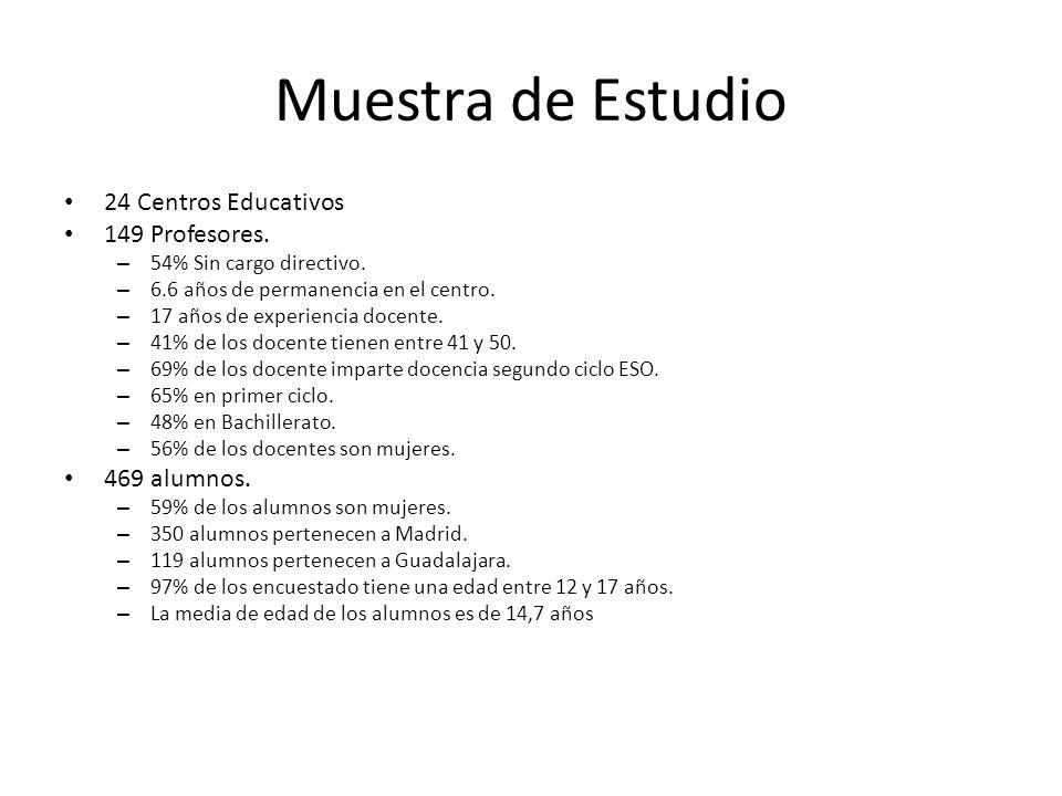 Muestra de Estudio 24 Centros Educativos 149 Profesores. 469 alumnos.