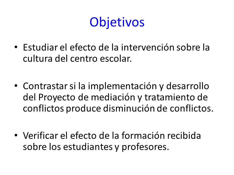 Objetivos Estudiar el efecto de la intervención sobre la cultura del centro escolar.