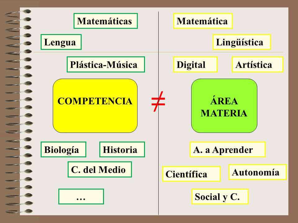≠ Matemáticas Matemática Lengua Lingüística Plástica-Música Digital
