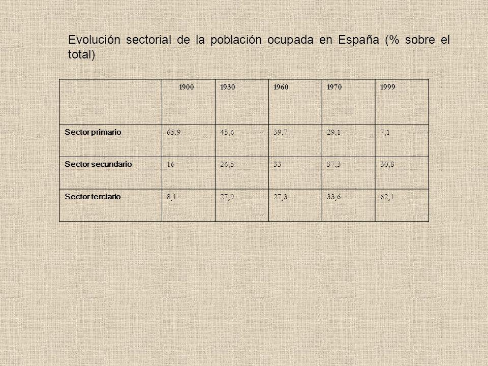 Evolución sectorial de la población ocupada en España (% sobre el total)