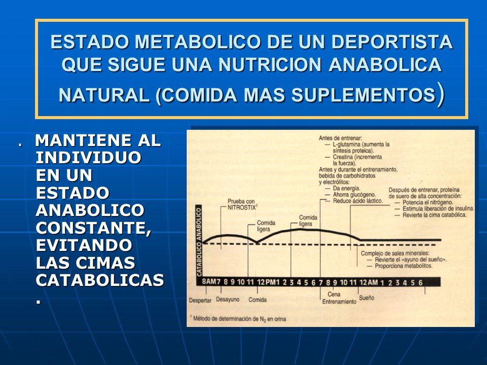 ESTADO METABOLICO DE UN DEPORTISTA QUE SIGUE UNA NUTRICION ANABOLICA NATURAL (COMIDA MAS SUPLEMENTOS)