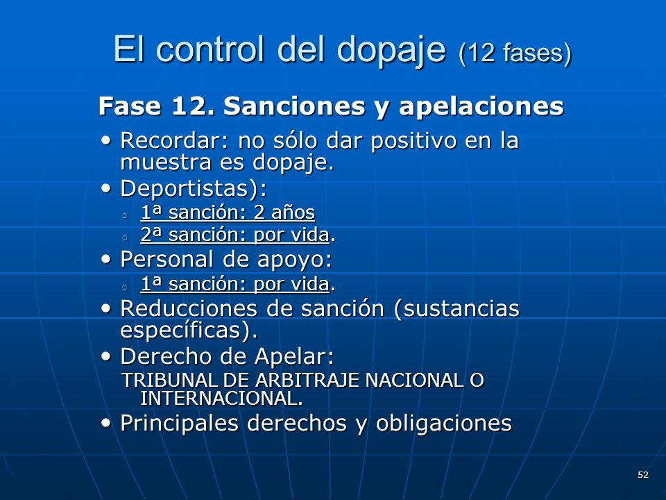 El control del dopaje (12 fases)
