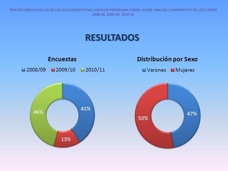PERCEPCIONES EN SALUD DE LOS ADOLESCENTES INCLUIDOS EN PROGRAMA FORMA JOVEN: ANALISIS COMPARATIVO DE LOS CURSOS 2008-09, 2009-10, 2010-11
