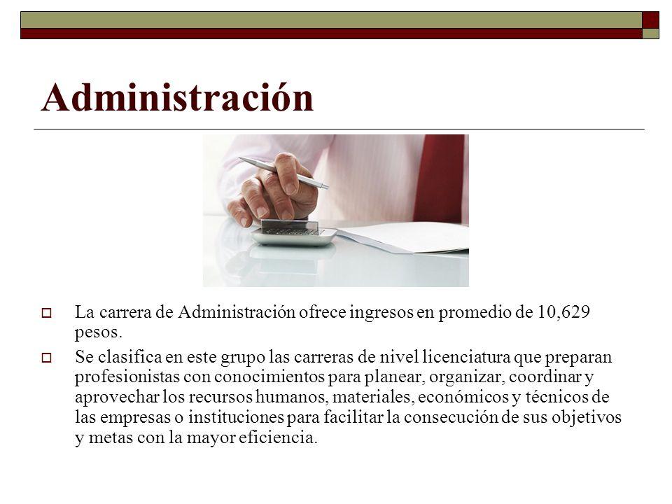 Administración La carrera de Administración ofrece ingresos en promedio de 10,629 pesos.