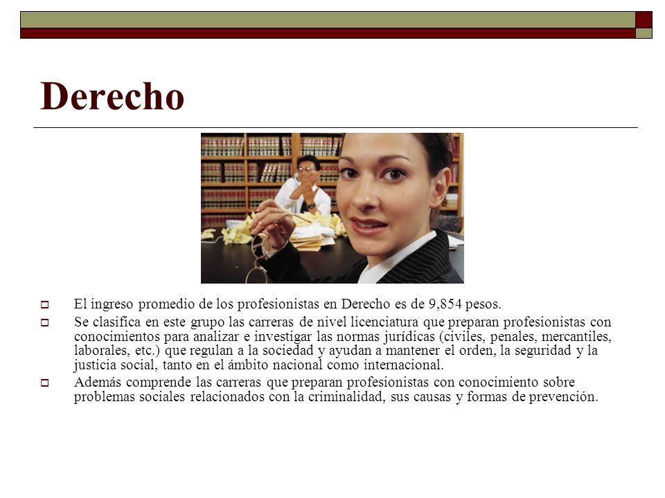 Derecho El ingreso promedio de los profesionistas en Derecho es de 9,854 pesos.