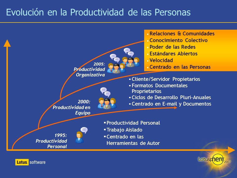 Evolución en la Productividad de las Personas