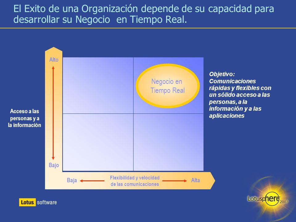 El Exito de una Organización depende de su capacidad para desarrollar su Negocio en Tiempo Real.