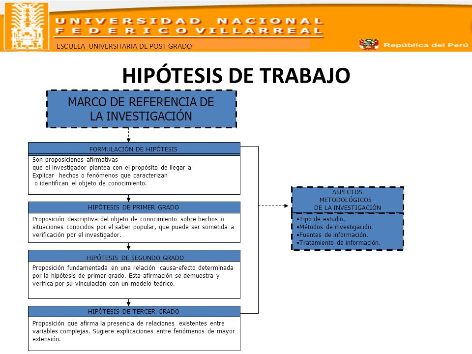 HIPÓTESIS DE TRABAJO MARCO DE REFERENCIA DE LA INVESTIGACIÓN