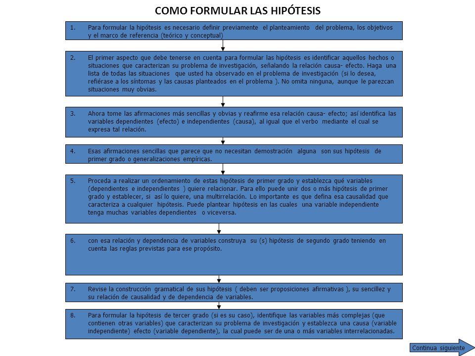 COMO FORMULAR LAS HIPÓTESIS