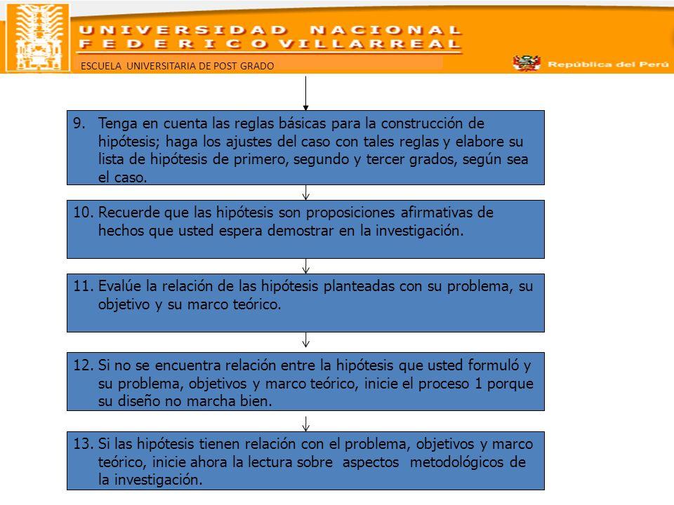 Tenga en cuenta las reglas básicas para la construcción de hipótesis; haga los ajustes del caso con tales reglas y elabore su lista de hipótesis de primero, segundo y tercer grados, según sea el caso.