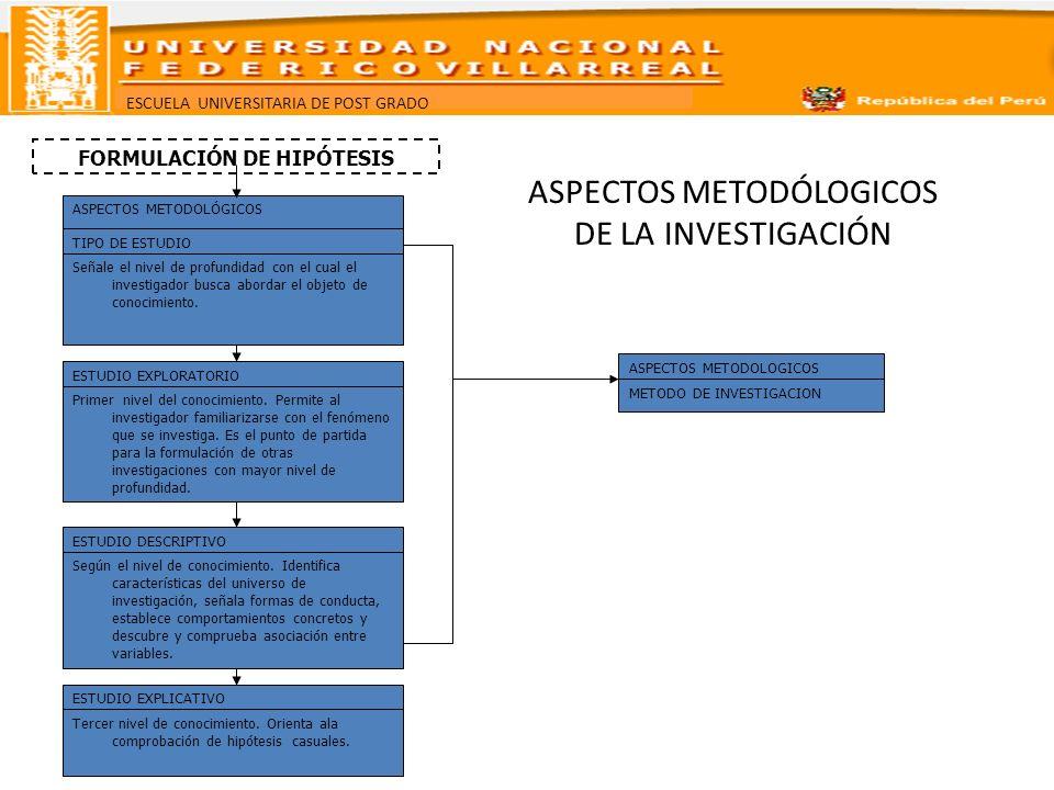 ASPECTOS METODÓLOGICOS DE LA INVESTIGACIÓN