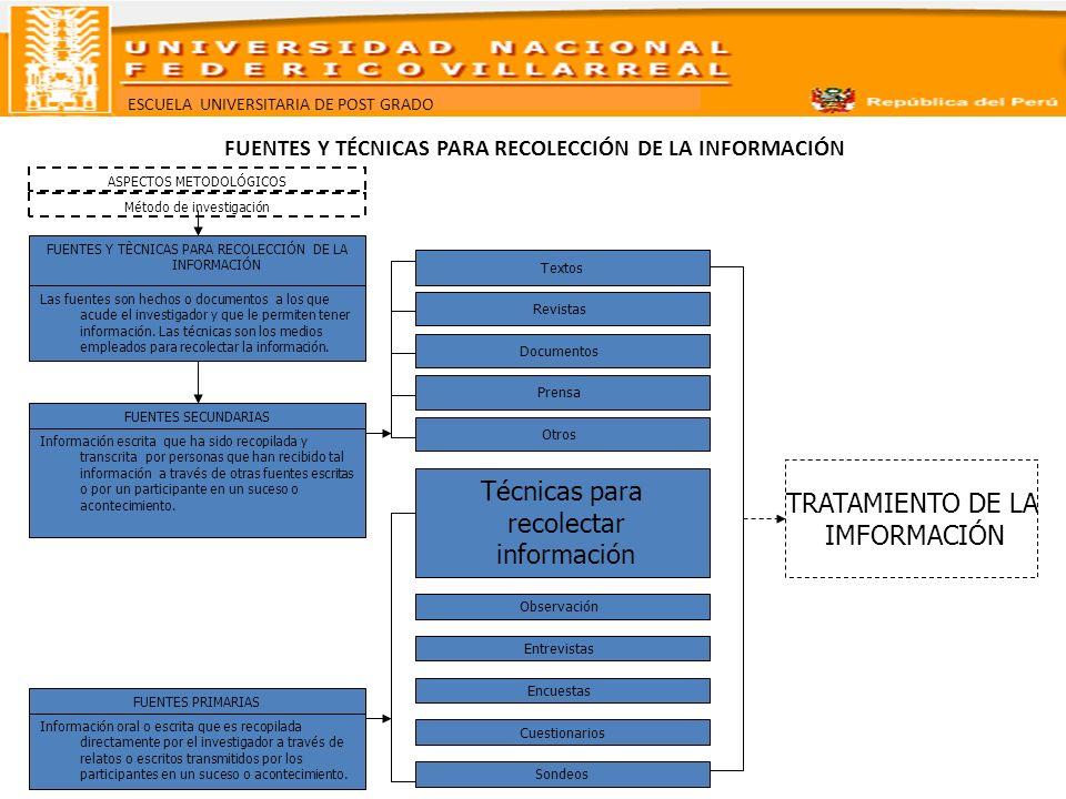 FUENTES Y TÉCNICAS PARA RECOLECCIÓN DE LA INFORMACIÓN