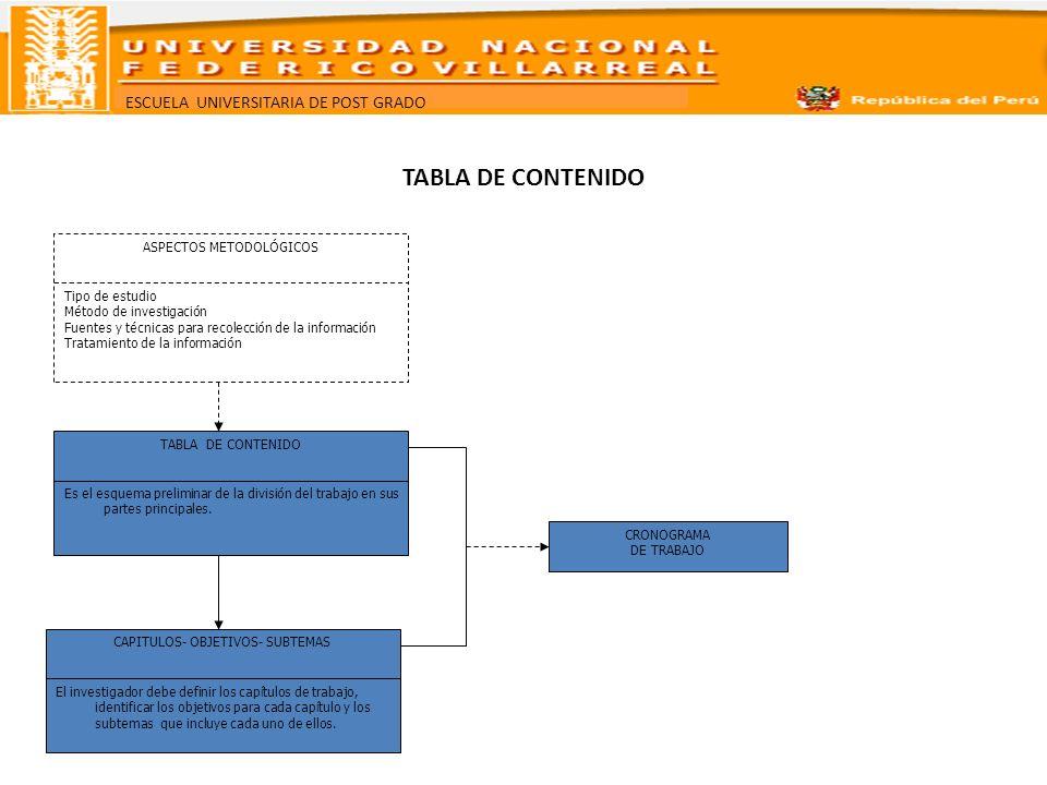 TABLA DE CONTENIDO ASPECTOS METODOLÓGICOS Tipo de estudio