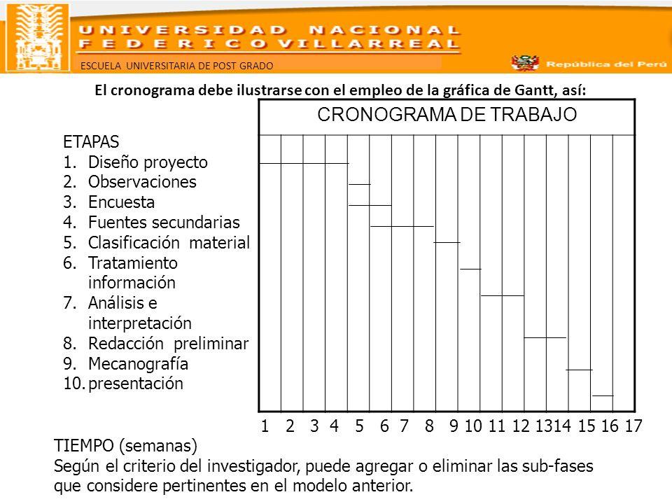 El cronograma debe ilustrarse con el empleo de la gráfica de Gantt, así:
